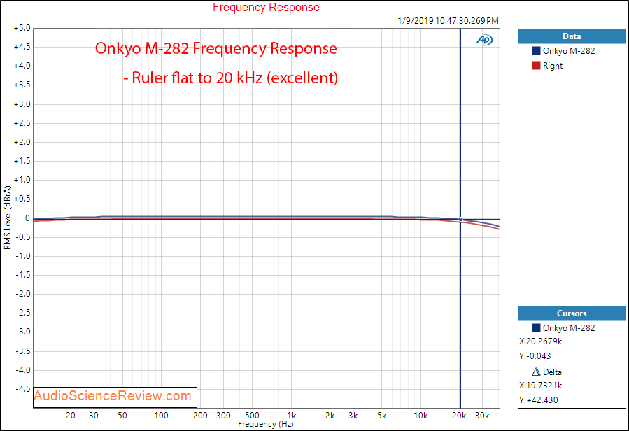Onkyo M-282 Power Amplifier Frequency Response Measurements.png