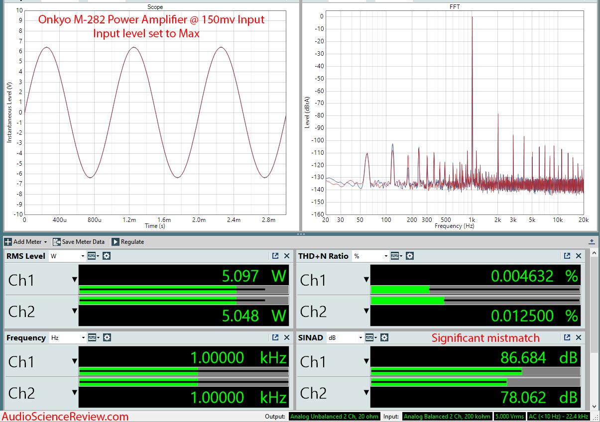 Onkyo M-282 Power Amplifier Measurements.png