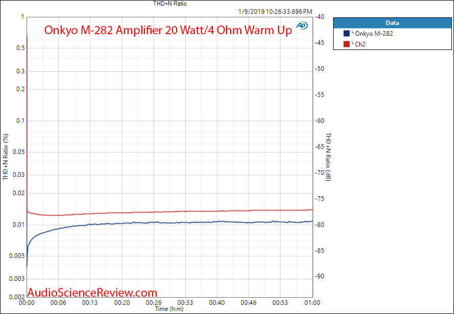 Onkyo M-282 Power Amplifier Warm Up Measurements.png