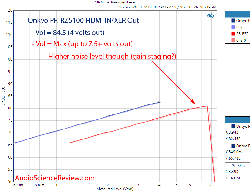 Onkyo PR-RZ5100 AV Home Theater Processor HDMI In Distortion vs Output Level Audio Measurements.png