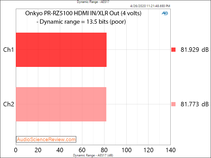 Onkyo PR-RZ5100 AV Home Theater Processor HDMI In Dynamic Range Audio Measurements.png