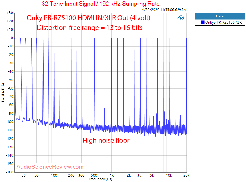Onkyo PR-RZ5100 AV Home Theater Processor HDMI In Multitone Audio Measurements.png