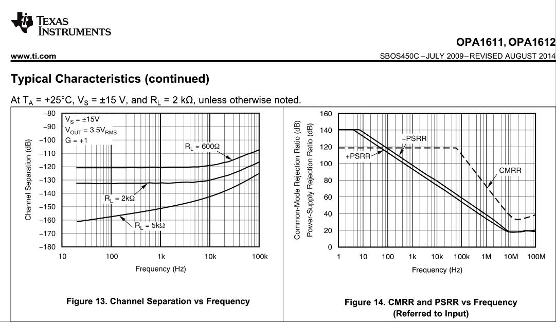 OPA1611-1612-PSRR-CMRR.png