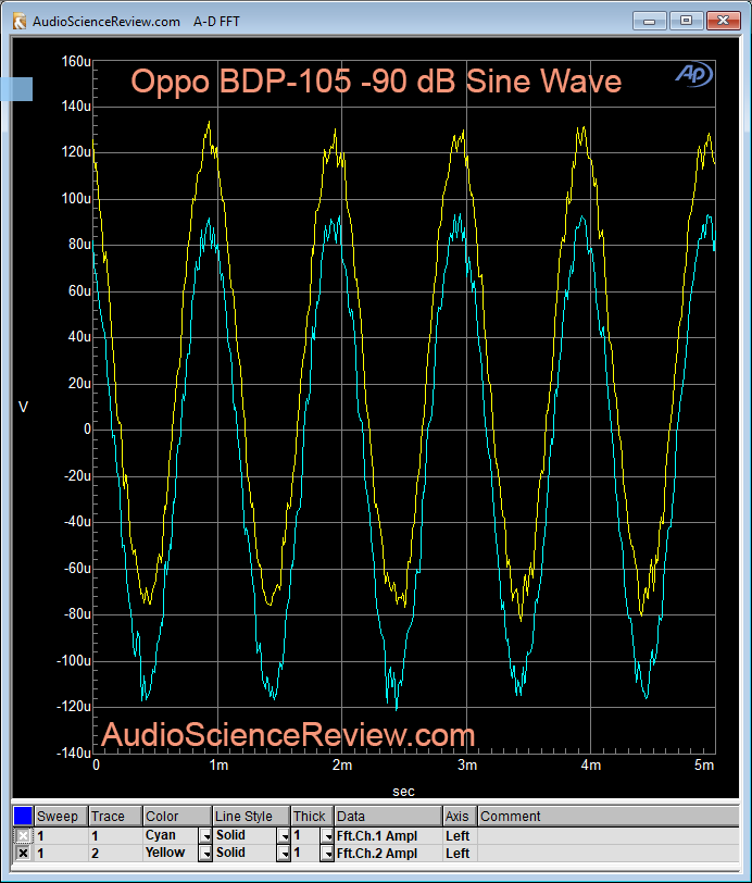 Oppo BDP-105 -90 dB Linearity measurement.png