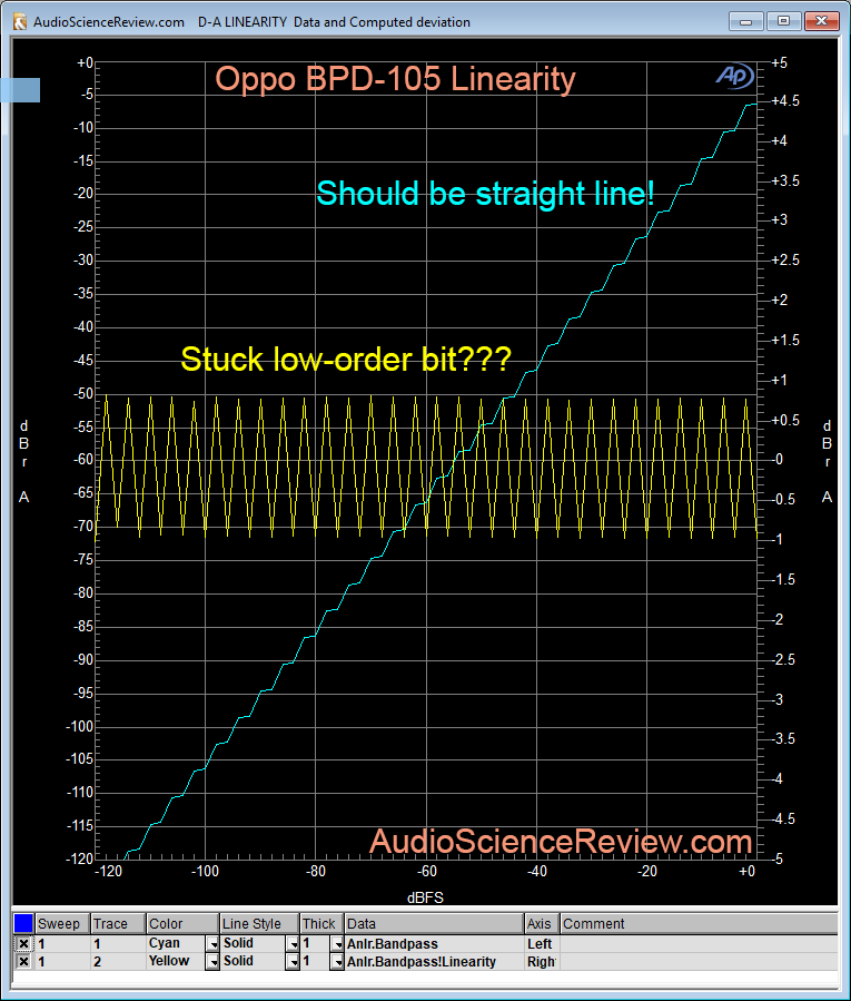 Oppo BDP-105 Linearity measurement.png