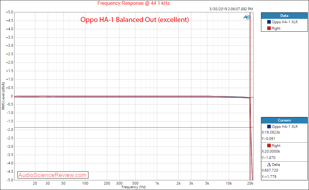 Oppo HA-1 DAC Headphone Amplifier Frequency Response Audio Measurements.png