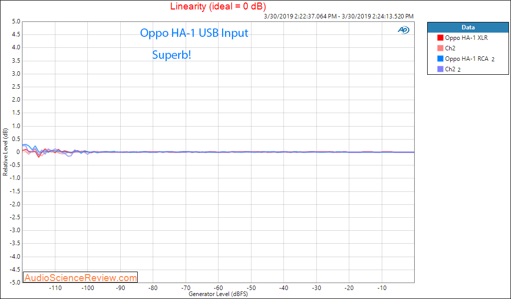 Oppo HA-1 DAC Headphone Amplifier Linearity Audio Measurements.png