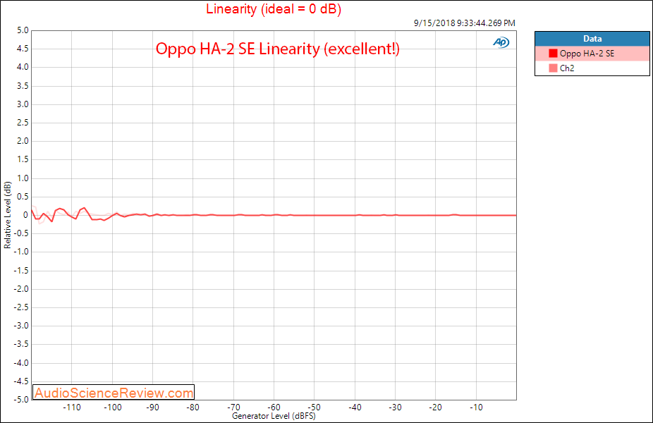 Oppo HA-2 SE DAC and portable headphone amp line out linearity measurement.png