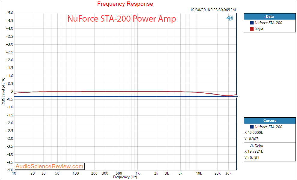 Optoma NuFroce STA-200 Power Amplifier Frequency Response Measurement.png
