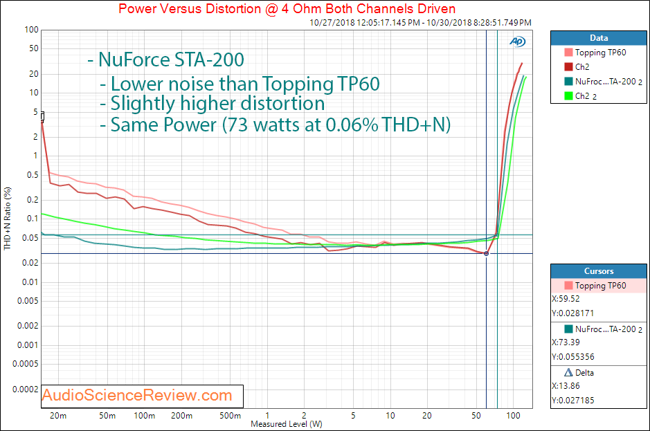 Optoma NuFroce STA-200 Power Amplifier Power Measurement.png