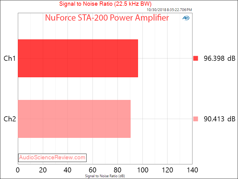 Optoma NuFroce STA-200 Power Amplifier Signal to Noise Ratio SNR Measurement.png