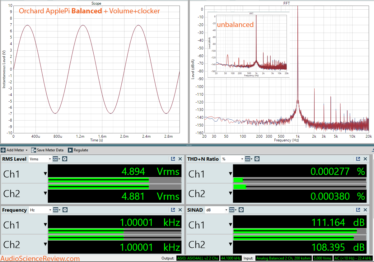 Orchard Audio ApplePi DAC plus Volume-Clocker Balanced Dashboard Measurements.png