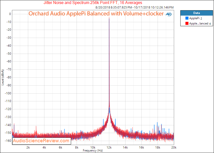 Orchard Audio ApplePi DAC plus Volume-Clocker Balanced Jitter Measurements.png