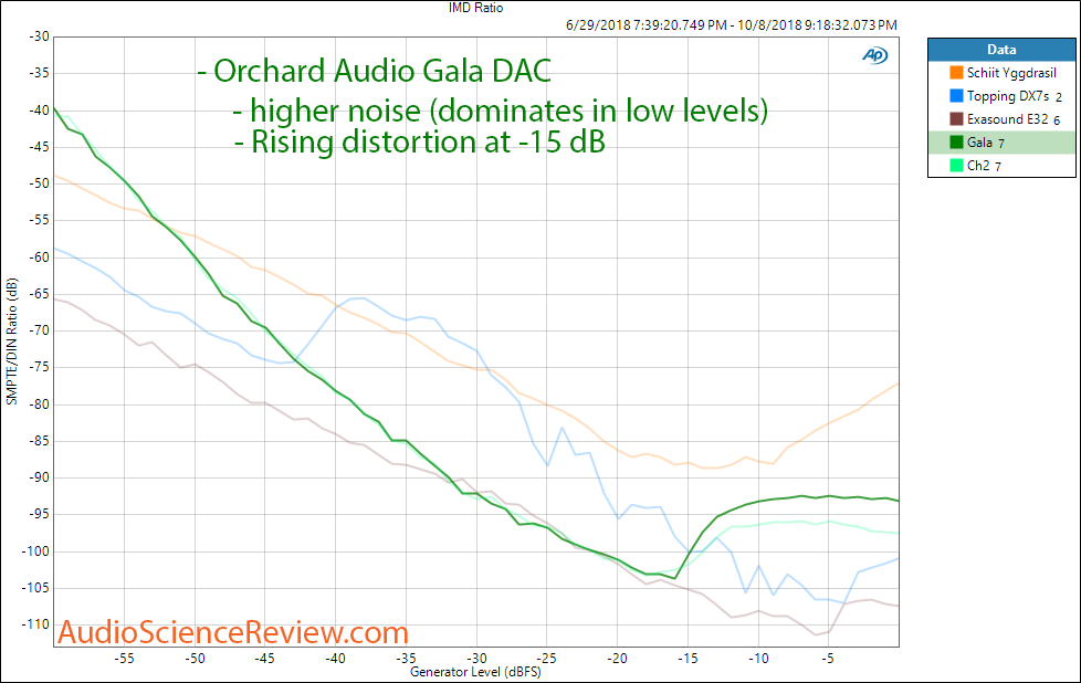 Orchard Audio Gala DAC Intermodulation Distortion Measurement.png