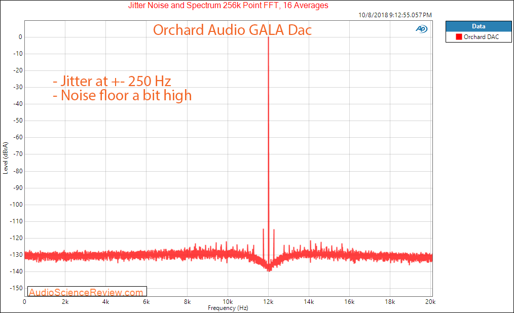 Orchard Audio Gala DAC Jitter and Noise Measurement.png