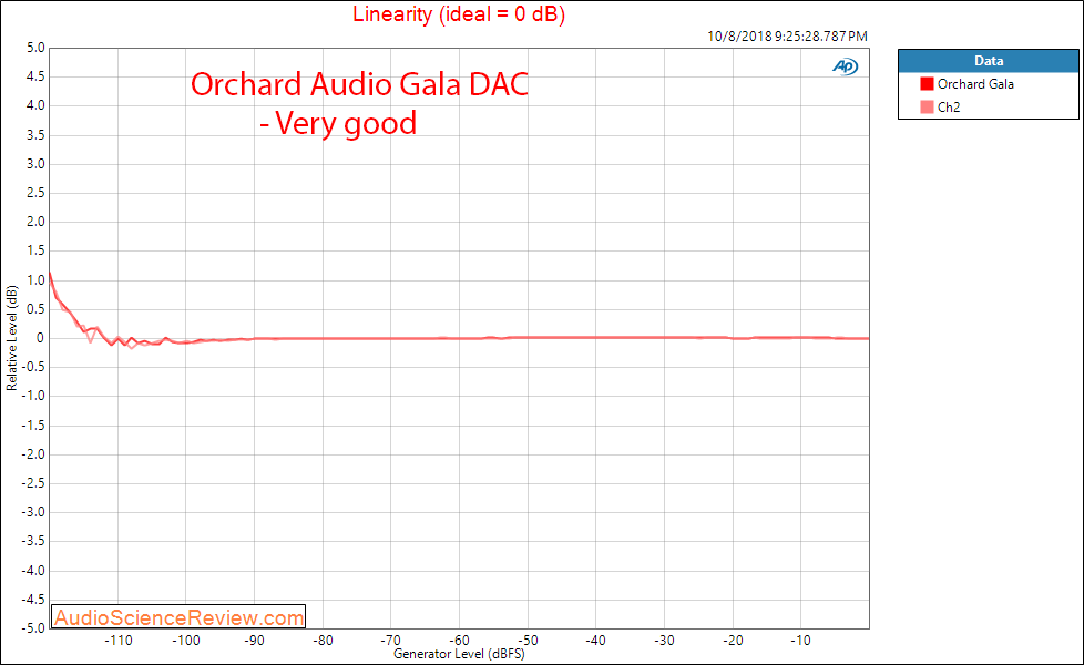 Orchard Audio Gala DAC Linearity Measurement.png