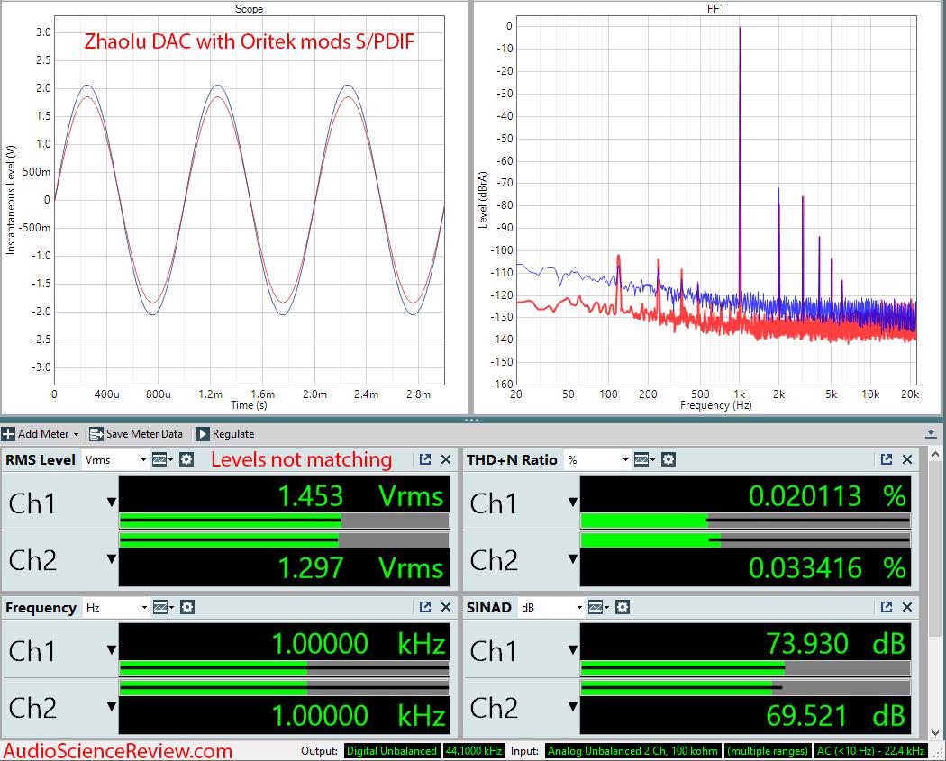 Oritek Audio OMZ DAC Modded Audio Measurements.png