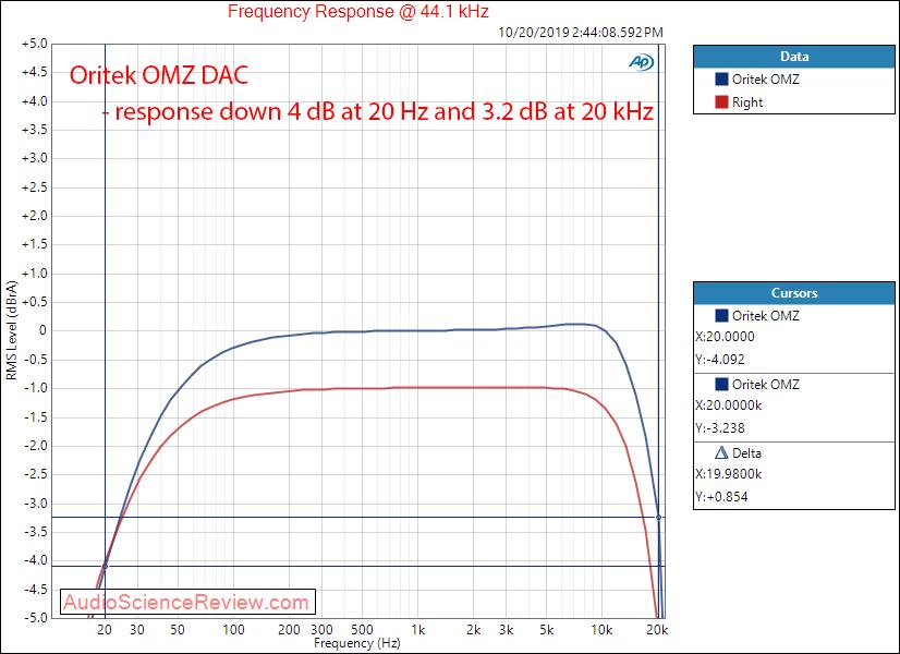 Oritek Audio OMZ DAC Modded Frequency Response Audio Measurements.png