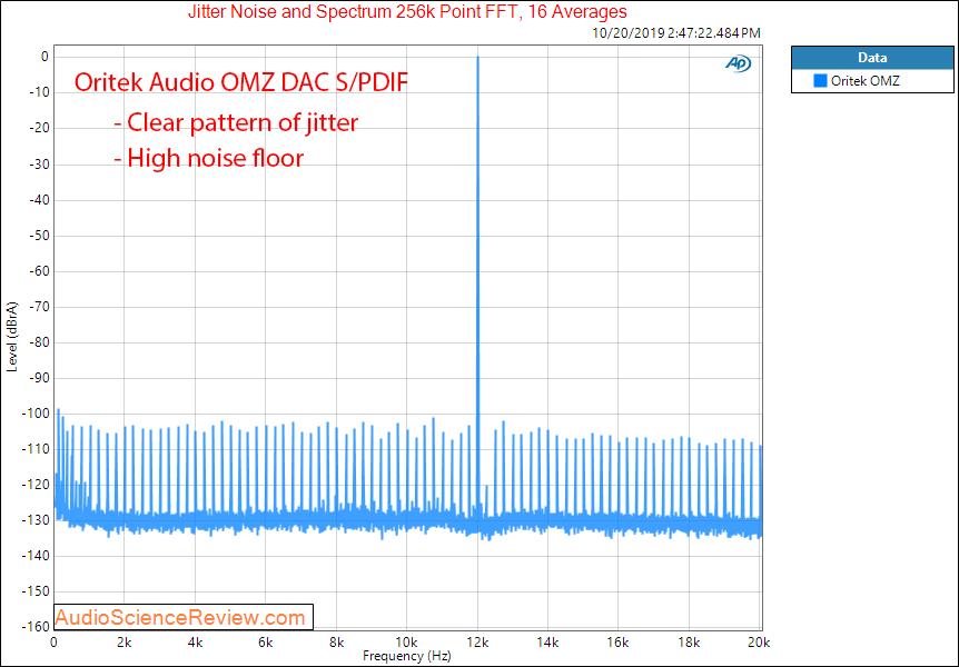 Oritek Audio OMZ DAC Modded Jitter Audio Measurements.png
