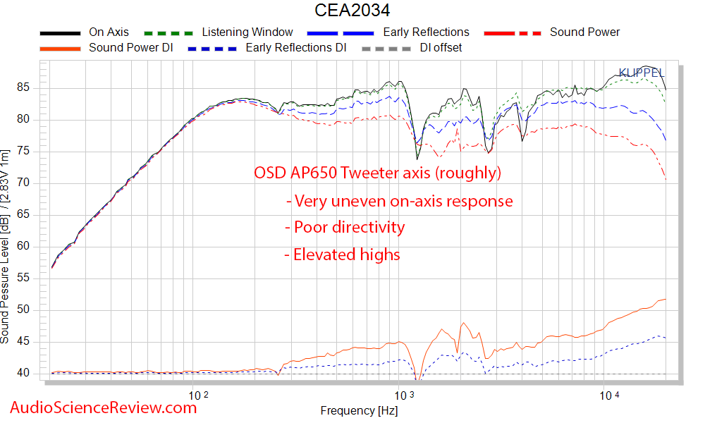 OSD AP650 Measurements Patio Outdoor Speaker Spinorama frequency response.png