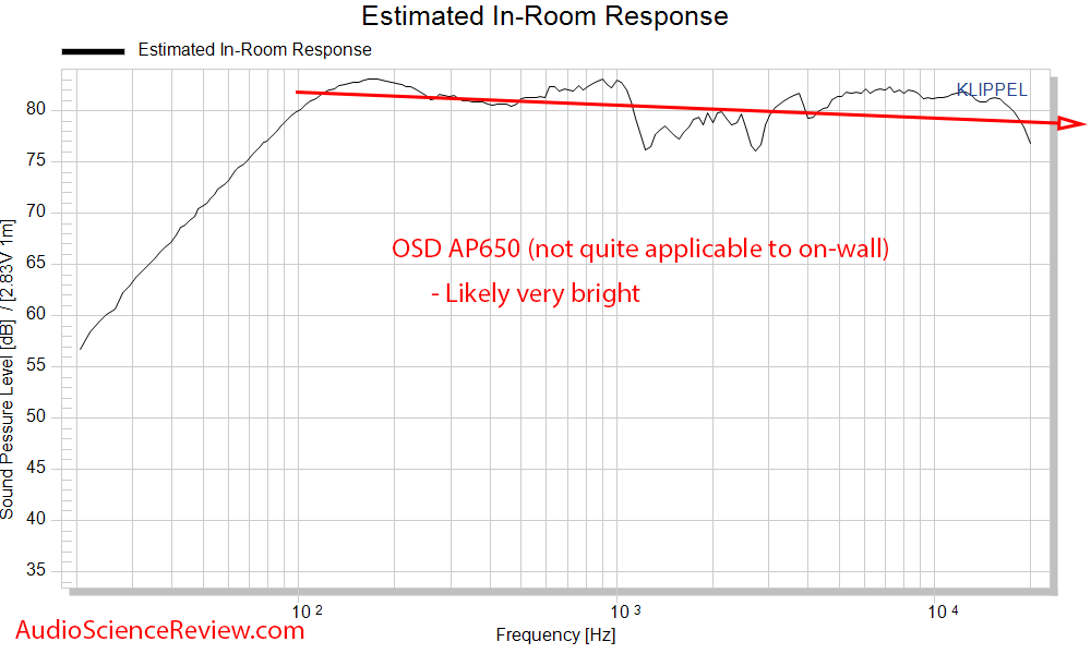 OSD AP650 Measurements Patio Outdoor Speaker Spinorama  Predicted in-room frequency response.png