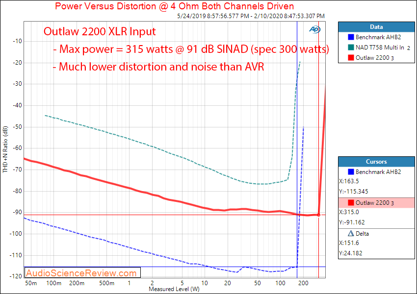 Outlaw 2200 monoblock balanced home theater amplifier Power into 4 ohm Audio Measurements.png
