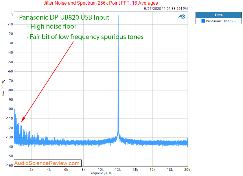 Panasonic DP-UB820 UHD Player Jitter Audio Measurements.png