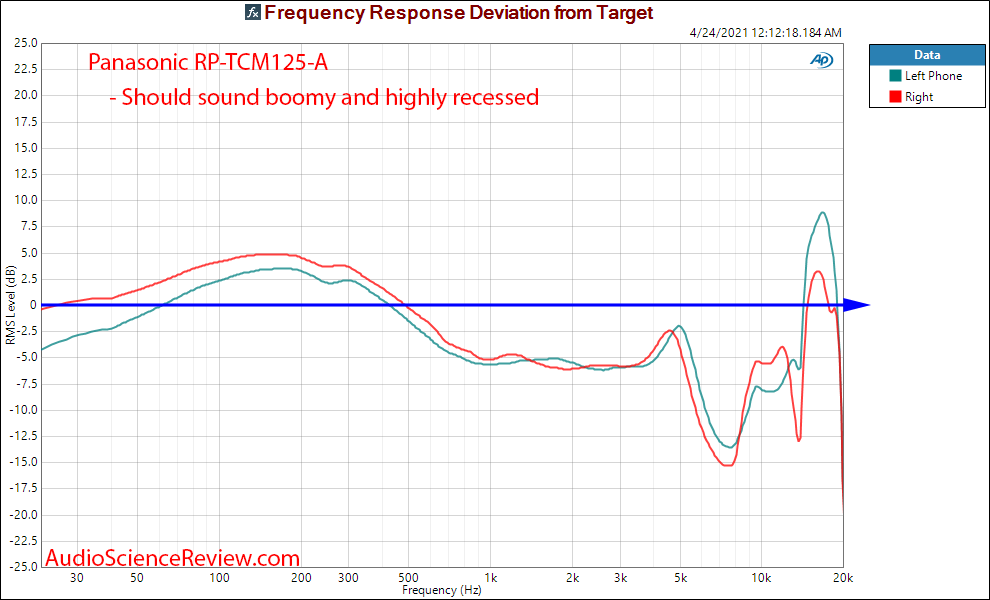 Panasonic RP-TCM125 Relative Frequency Response Measurements.png
