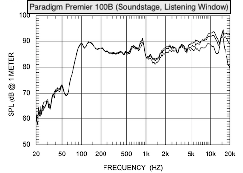 Paradigm Premier 100B (Listening Window) - S.png