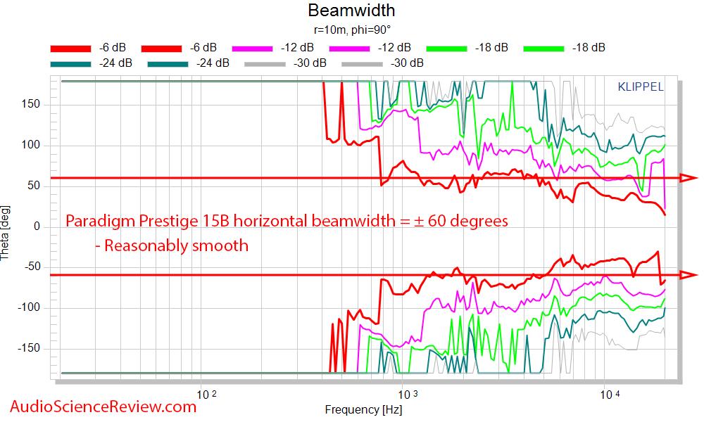 Paradigm Prestige 15B Measurements Horizontal Beamwidth.png