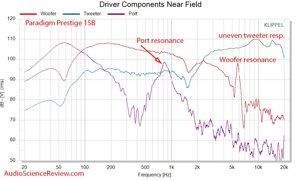 Paradigm Prestige 15B Measurements near-field driver response.png