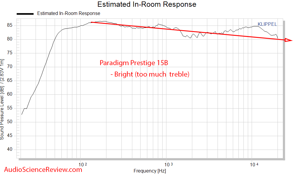Paradigm Prestige 15B Measurements Spinorama CEA-2034 Predicted In-room frequency response.png