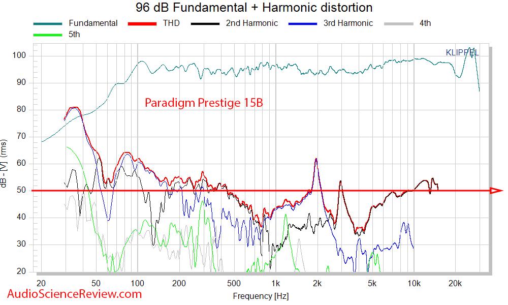 Paradigm Prestige 15B Measurements THD Distortion.png