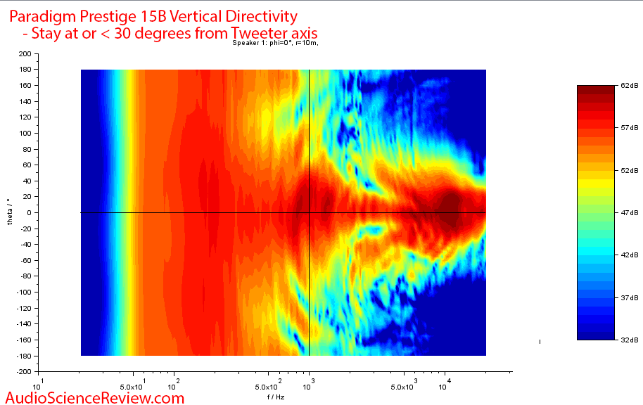 Paradigm Prestige 15B Measurements Vertical Directivity.png