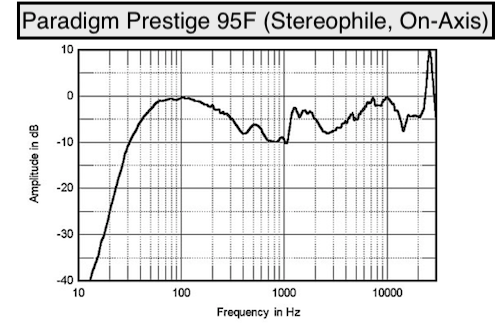 Paradigm Prestige 95F (On-Axis) - S.png