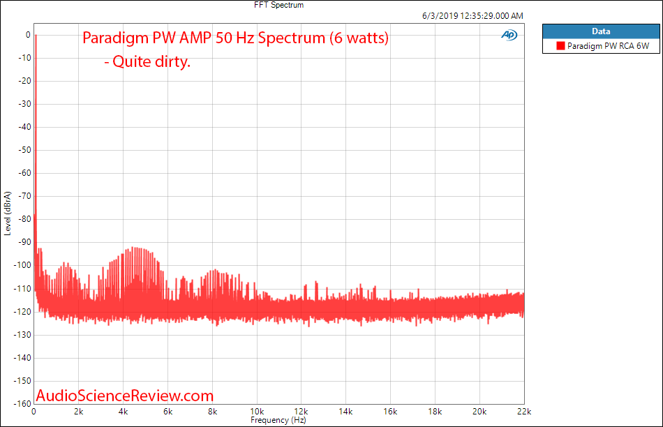 Paradigm PW Amp Wireless Streaming Amplifier 50 FFT Spectrum Audio Measurements.png
