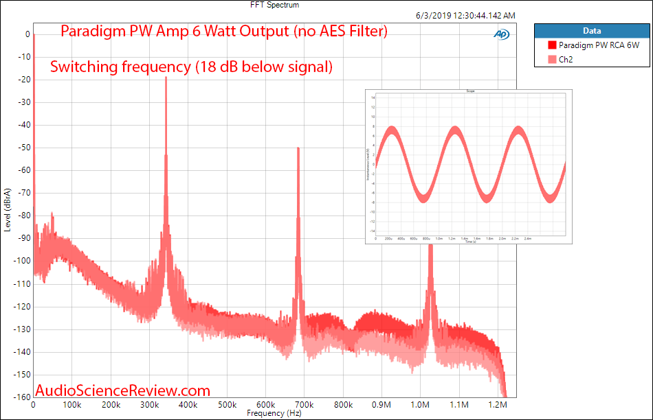 Paradigm PW Amp Wireless Streaming Amplifier FFT Spectrum Audio Measurements.png