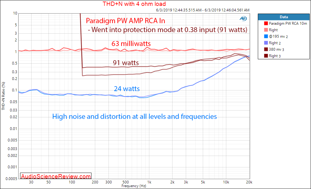 Paradigm PW Amp Wireless Streaming Amplifier THD+N vs Frequency vs Level Audio Measurements.png