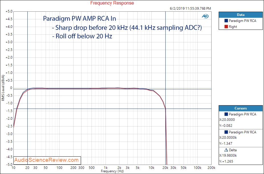 Paradigm PW Amp Wireless Streaming Frequency Response Amplifier Audio Measurements.png
