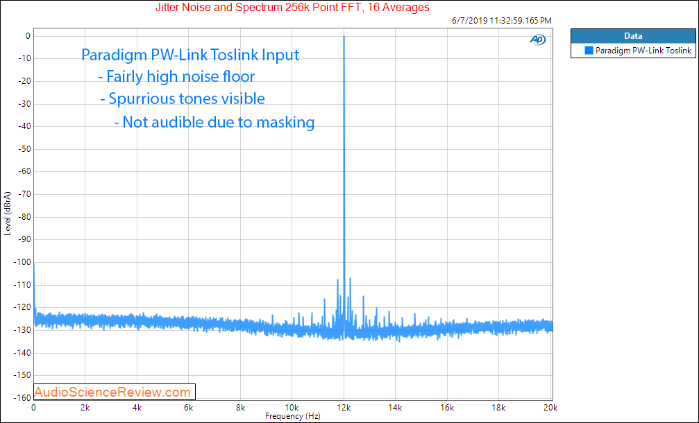 Paradigm PW-Link Streaming Preamplifier Jitter Audio Measurements.png
