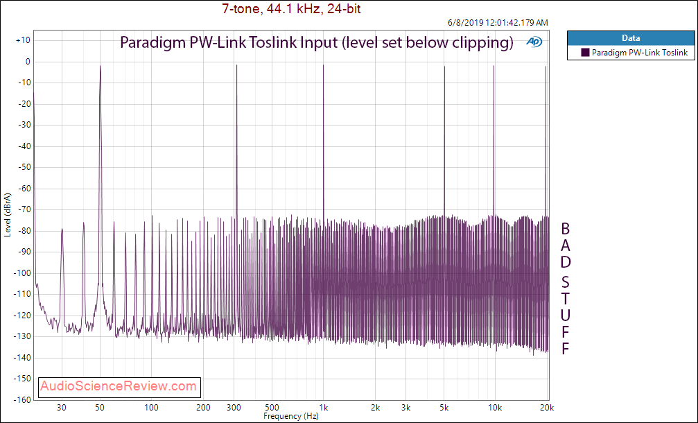 Paradigm PW-Link Streaming Preamplifier Multitone Audio Measurements.png