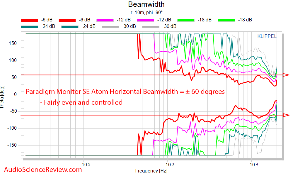 Paradigm SE Monitor Atom Measurements horizontal beam width.png