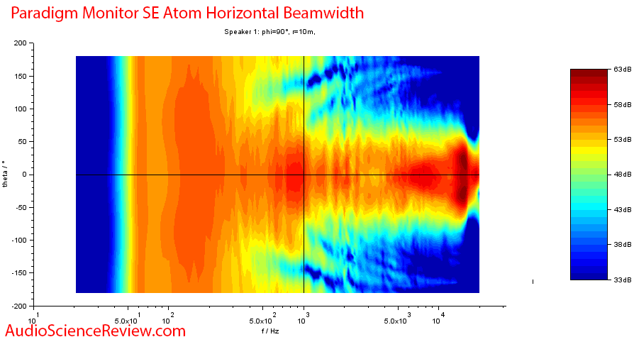 Paradigm SE Monitor Atom Measurements horizontal directivity.png