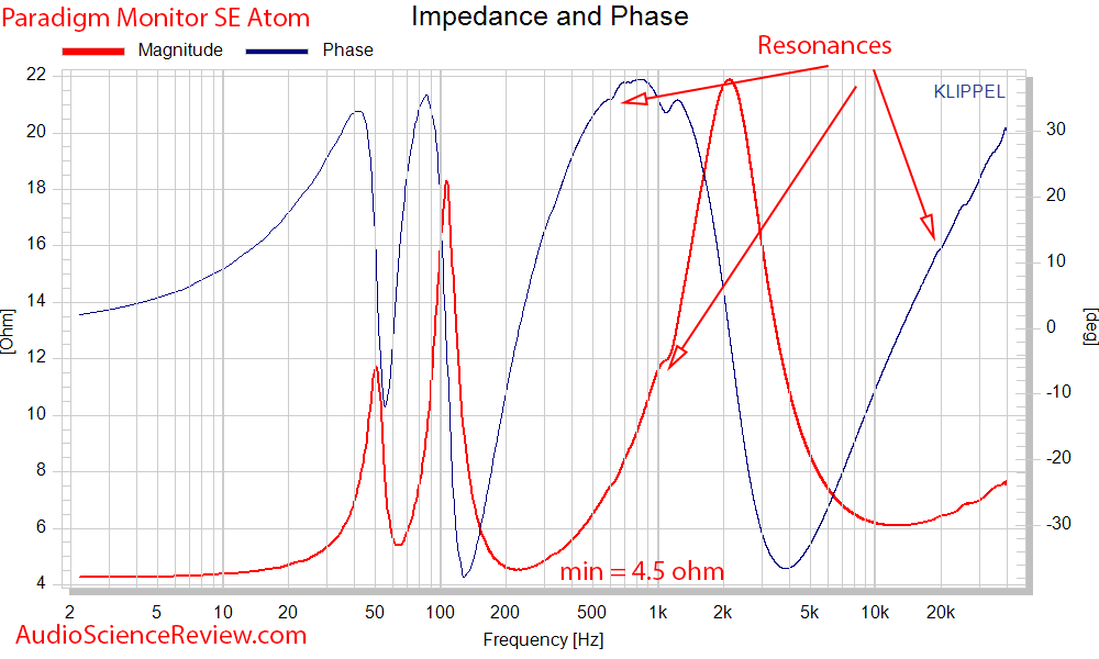 Paradigm SE Monitor Atom Measurements impedance and phase.png