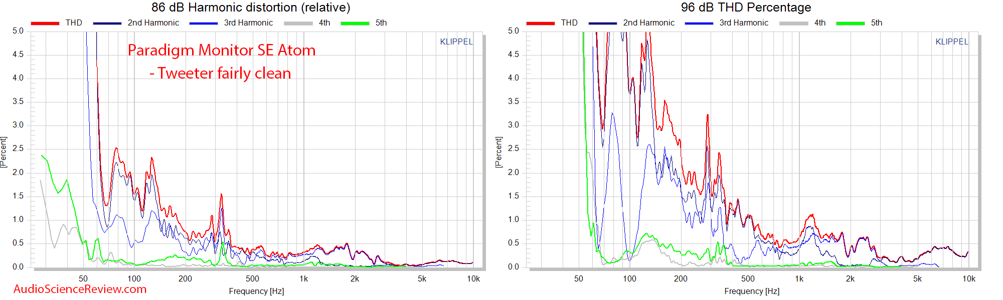 Paradigm SE Monitor Atom Measurements relative THD distortion.png