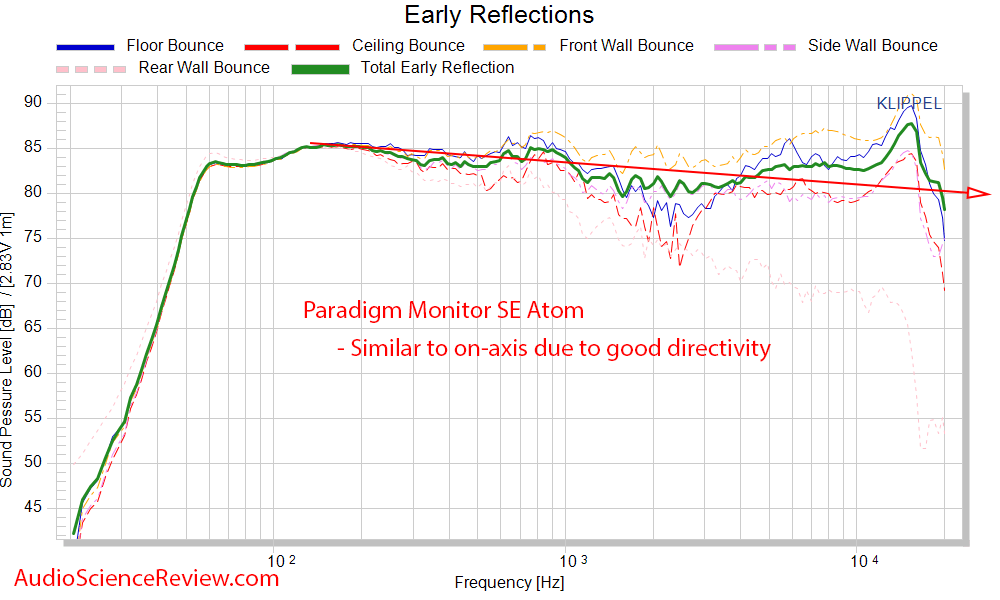 Paradigm SE Monitor Atom Measurements Spinorama CTA-2034 early window reflections frequency Re...png