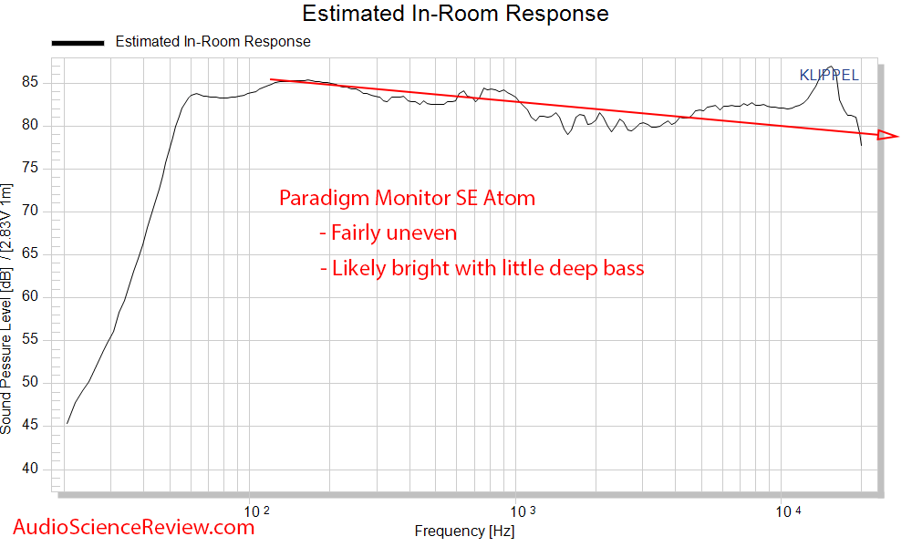 Paradigm SE Monitor Atom Measurements Spinorama CTA-2034 Predicted In-room frequency Response.png