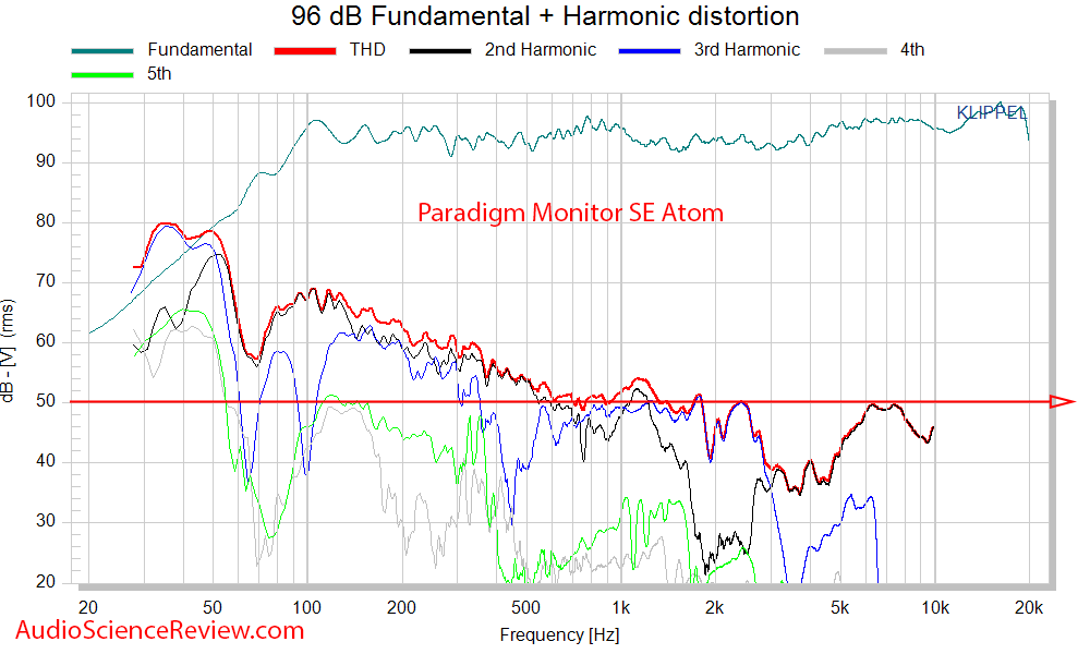 Paradigm SE Monitor Atom Measurements THD distortion.png