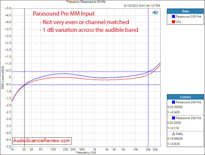 Parasound 200 Pre Phono Frequency Response Measurements.png