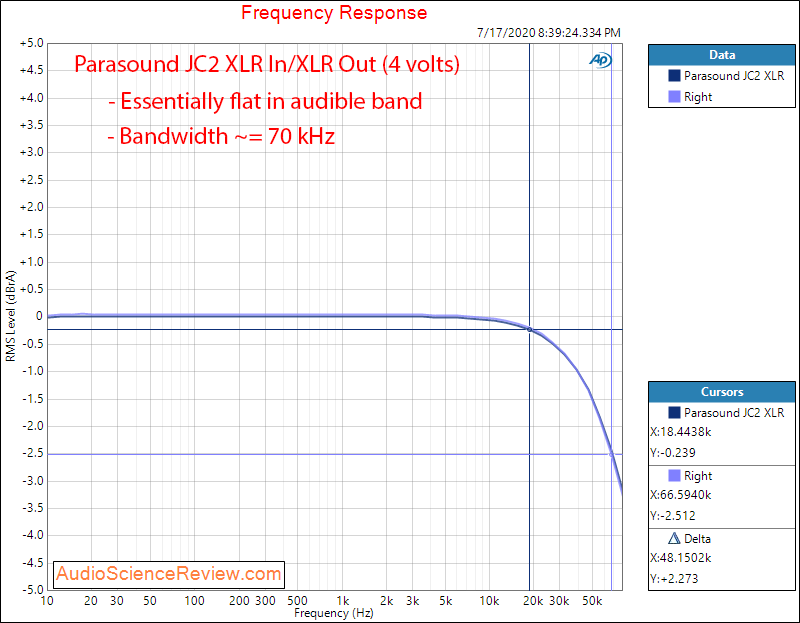 Parasound JC2 Preamplifier Balanced Frequency Response Audio Measurements.png